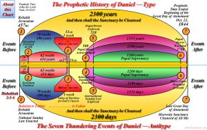 Ark of the Covenant 2300 day prophecy chart