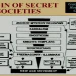 Secret Agendas New Age Movement