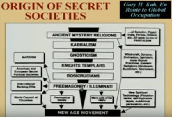 Rules of secret societies