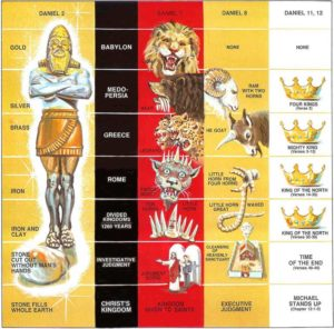 Bible Prophecy Symbols