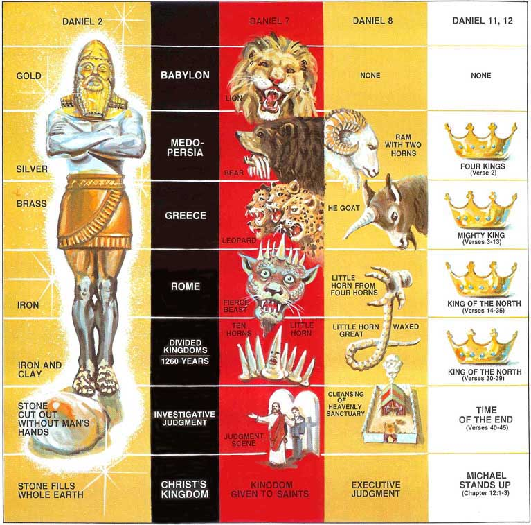 Bible Prophecy Symbols Prophecy Is Cloaked In Symbols To Protect